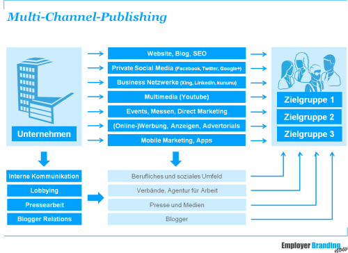 Das Multi-Channel-Publishing im Recruiting